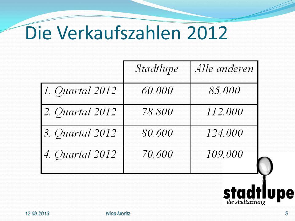 Die Verkaufszahlen 2012 12.09.20135Nina Moritz