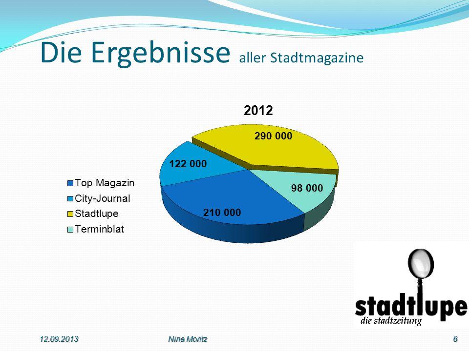 Die Ergebnisse aller Stadtmagazine 12.09.20136Nina Moritz