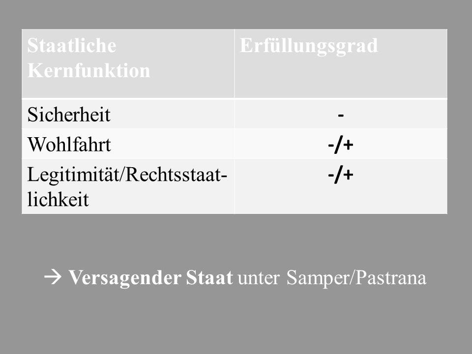  Versagender Staat unter Samper/Pastrana Staatliche Kernfunktion Erfüllungsgrad Sicherheit - Wohlfahrt -/+ Legitimität/Rechtsstaat- lichkeit -/+