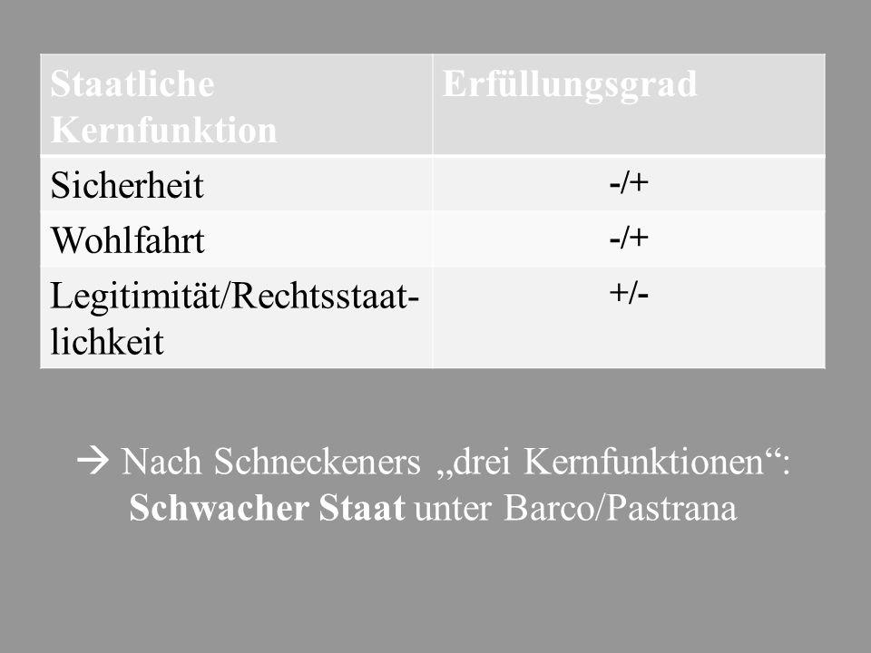 """ Nach Schneckeners """"drei Kernfunktionen"""": Schwacher Staat unter Barco/Pastrana Staatliche Kernfunktion Erfüllungsgrad Sicherheit -/+ Wohlfahrt -/+ Le"""