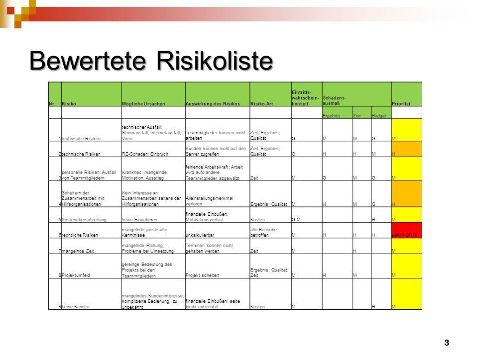 Bewertete Risikoliste Nr.RisikoMögliche UrsachenAuswirkung des RisikosRisiko-Art Eintritts- wahrschein- lichkeit Schadens- ausmaß Priorität ErgebnisZeitBudget 1technische Risiken technischer Ausfall; Stromausfall, Internetausfall; Viren Teammitglieder können nicht arbeiten Zeit; Ergebnis; QualitätGMMGM 2technische RisikenRZ-Schaden; Einbruch Kunden können nicht auf den Server zugreifen Zeit; Ergebnis; QualitätGHHMH 3 personelle Risiken: Ausfall von Teammitgliedern Krankheit; mangelnde Motivation; Ausstieg fehlende Arbeitskraft; Arbeit wird aufd andere Teammitglieder abgewälztZeitMGMGM 4 Scheitern der Zusammenarbeit mit Hilfsorganisationen Kein Interesse an Zusammenarbeit seitens der Hilforganisationen Alleinstellungsmerkmal verlorenErgebnis; QualitätMHMGH 5Kostenüberschreitungkeine Einnahmen finanzielle Einbußen; MotivationsverlustKostenG-M HM 6rechtliche Risiken mangelnde juristische Kenntnisseunkalkulierbar alle Bereiche betroffenMHHHsehr HOCH 7mangelnde Zeit mangelnde Planung; Probleme bei Umsetzung Terminen können nicht gehalten werdenZeitM H M 8Projektumfeld gereinge Bedeutung des Projekts bei den TeammitgliedernProjekt scheitert Ergebnis; Qualität; ZeitMHM M 9keine Kunden mangelndes Kundeninteresse; komplizierte Bedienung; zu unbekannt finanzielle Einbußen; seite bleibt unbenutztKostenM HM 3