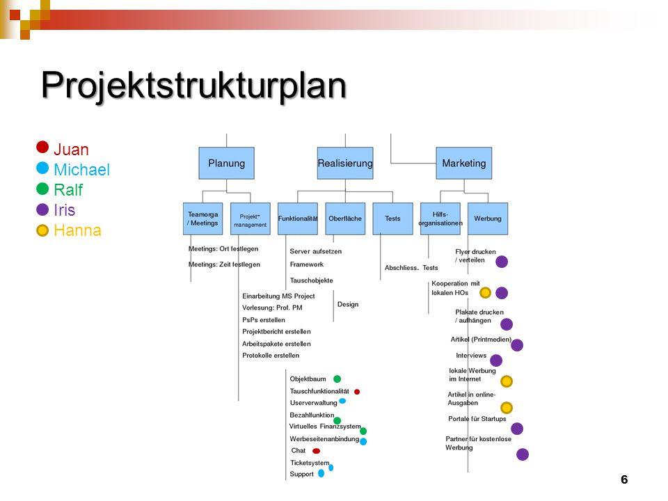 6 Projektstrukturplan Juan Michael Ralf Iris Hanna