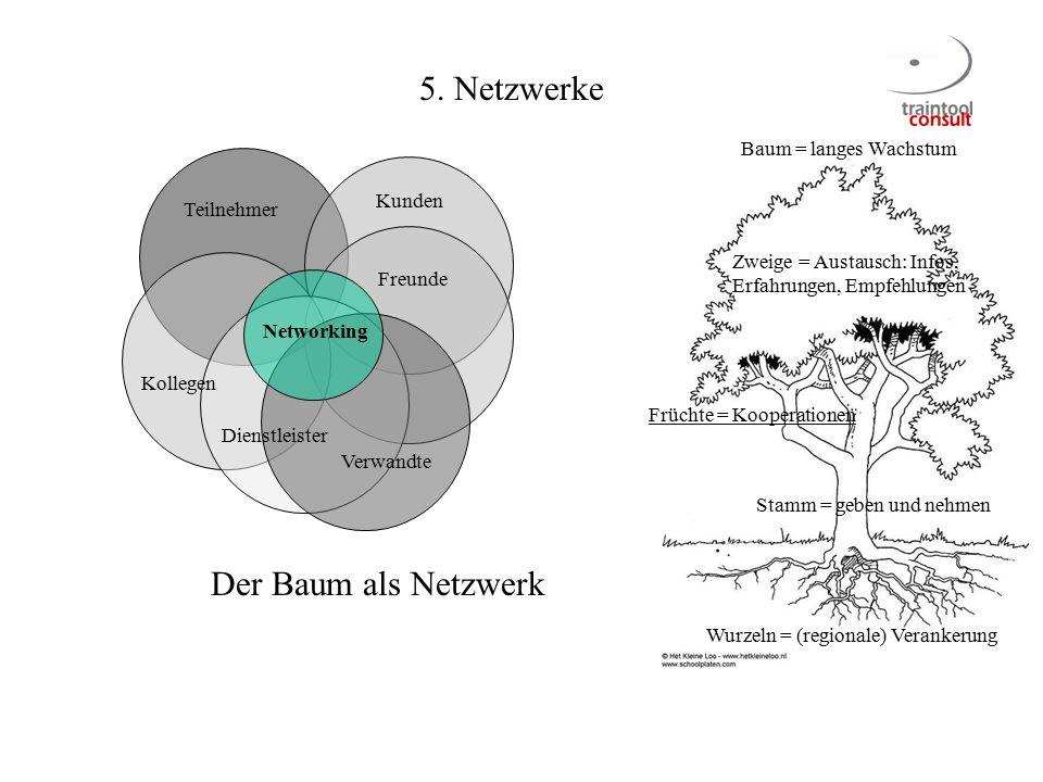Der Baum als Netzwerk Baum = langes Wachstum Stamm = geben und nehmen Wurzeln = (regionale) Verankerung Zweige = Austausch: Infos, Erfahrungen, Empfeh