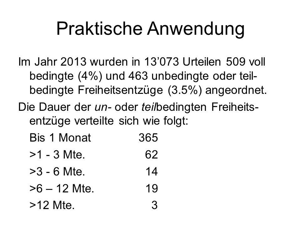 Praktische Anwendung Im Jahr 2013 wurden in 13'073 Urteilen 509 voll bedingte (4%) und 463 unbedingte oder teil- bedingte Freiheitsentzüge (3.5%) ange
