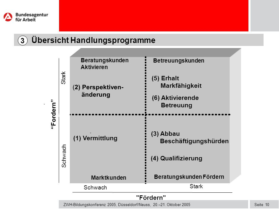 Seite ZWH-Bildungskonferenz 2005, Düsseldorf/Neuss, 20.–21.