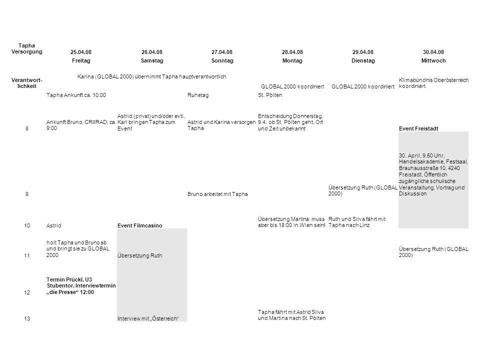 Tapha Versorgung25.04.0826.04.0827.04.0828.04.0829.04.0830.04.08 FreitagSamstagSonntagMontagDienstagMittwoch Verantwort- lichkeit Karina (GLOBAL 2000) übernimmt Tapha hauptverantwortlich GLOBAL 2000 koordiniert Klimabündnis Oberösterreich koordiniert Tapha Ankunft ca.