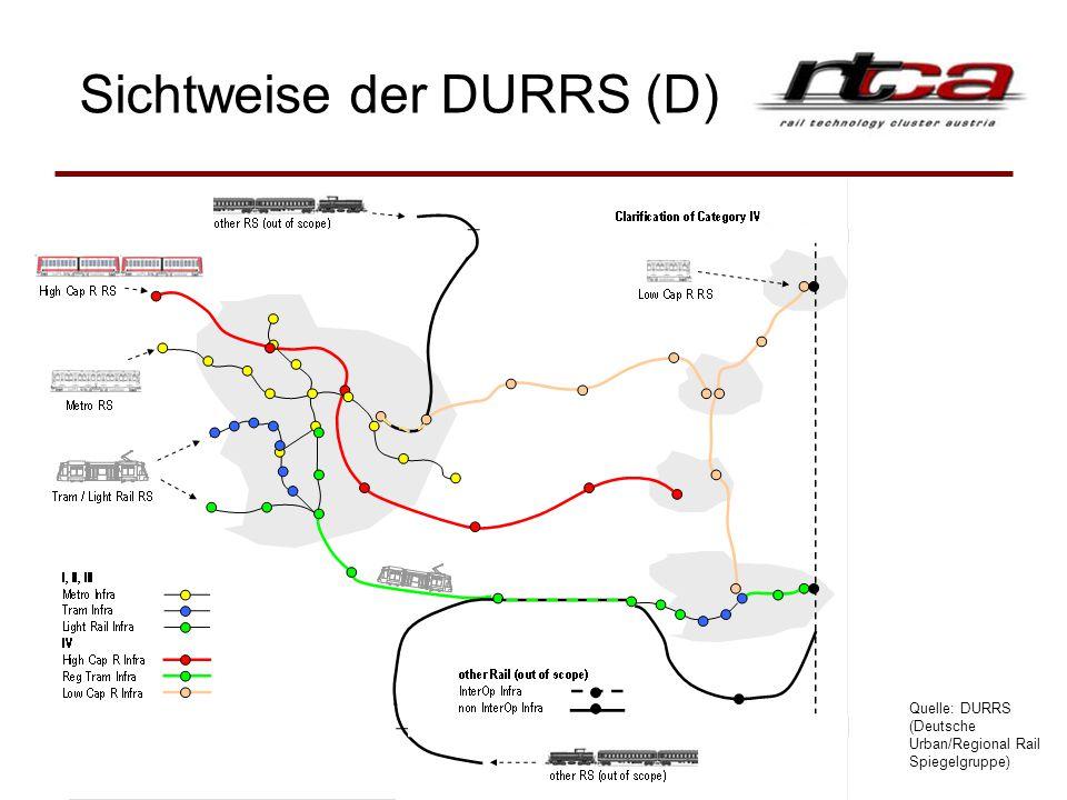 Sichtweise der DURRS (D) Quelle: DURRS (Deutsche Urban/Regional Rail Spiegelgruppe)