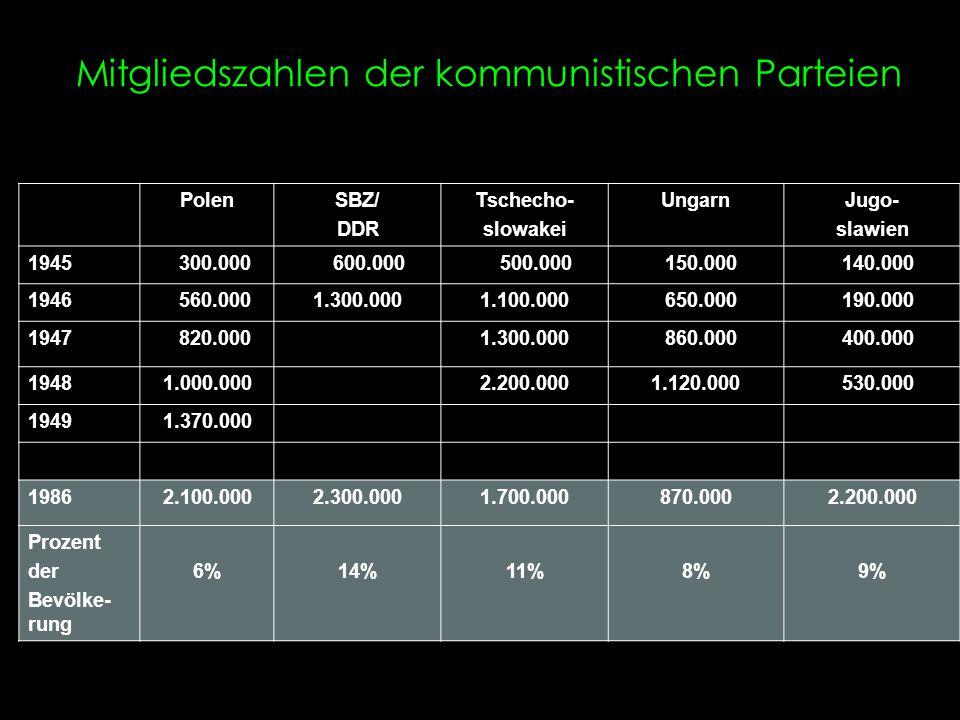 Mitgliedszahlen der kommunistischen Parteien PolenSBZ/ DDR Tschecho- slowakei UngarnJugo- slawien 1945 300.000 600.000 500.000 150.000 140.000 1946 56