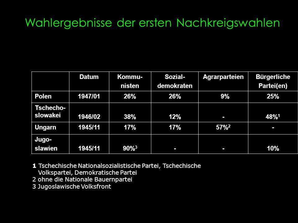 Wahlergebnisse der ersten Nachkreigswahlen DatumKommu- nisten Sozial- demokraten AgrarparteienBürgerliche Partei(en) Polen1947/0126% 9%25% Tschecho- s