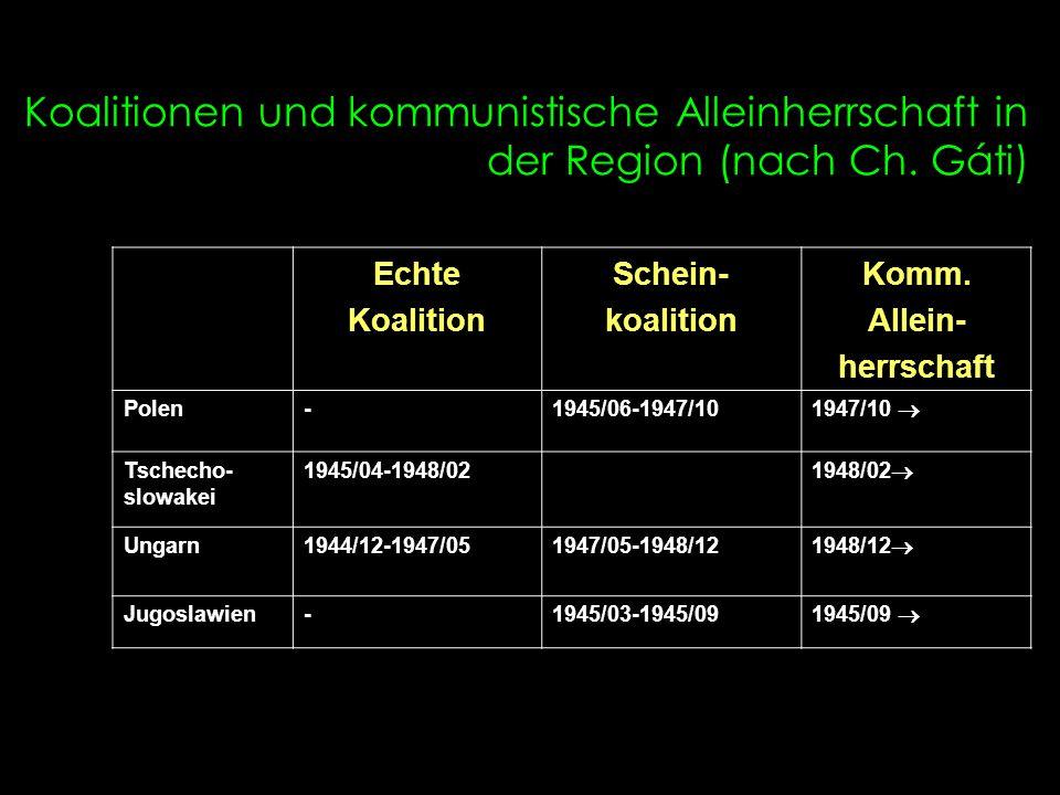 Koalitionen und kommunistische Alleinherrschaft in der Region (nach Ch. Gáti) Echte Koalition Schein- koalition Komm. Allein- herrschaft Polen-1945/06