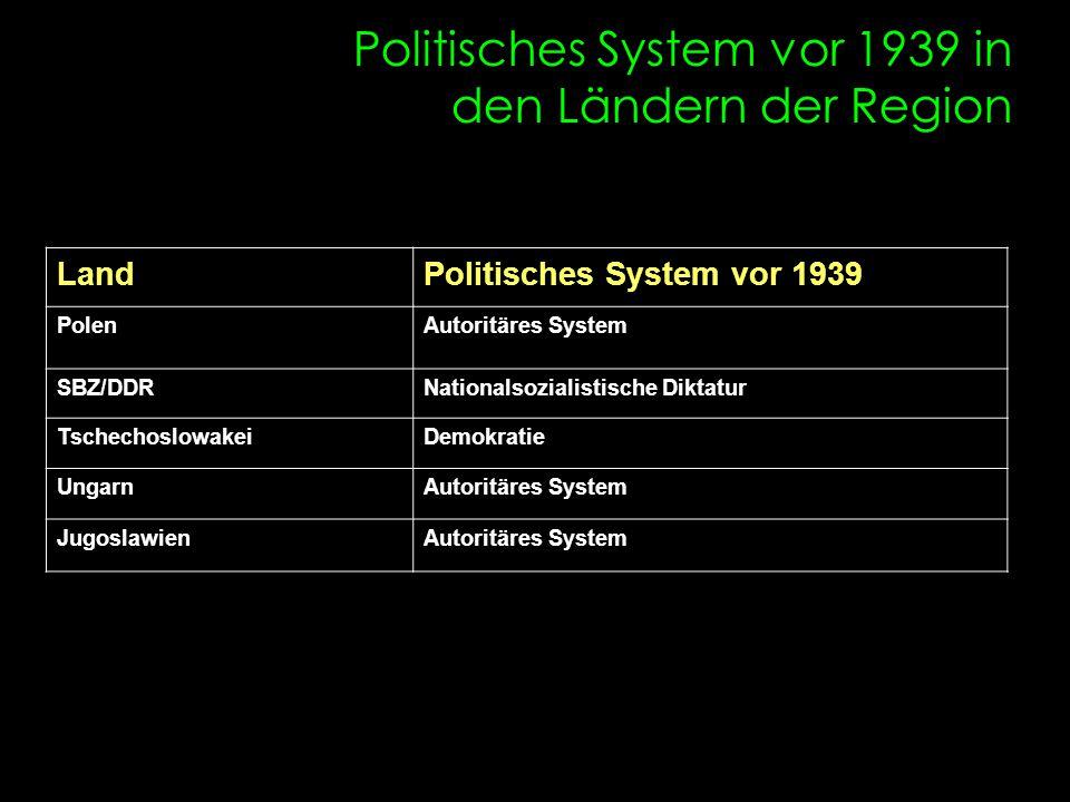 Art der Systemsformation in den Ländern der Region Art des Überganges PolenGradueller Übergang/ Bürgerkrieg SBZ/DDRGradueller Übergang TschechoslowakeiKommunistischer Putsch UngarnGradueller Übergang JugoslawienBürgerkrieg