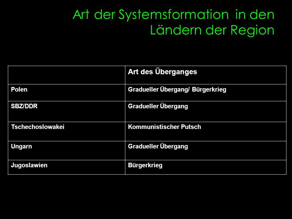 Art der Systemsformation in den Ländern der Region Art des Überganges PolenGradueller Übergang/ Bürgerkrieg SBZ/DDRGradueller Übergang Tschechoslowake