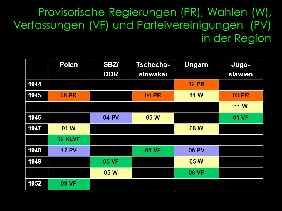 Provisorische Regierungen (PR), Wahlen (W), Verfassungen (VF) und Parteivereinigungen (PV) in der Region PolenSBZ/ DDR Tschecho- slowakei UngarnJugo-