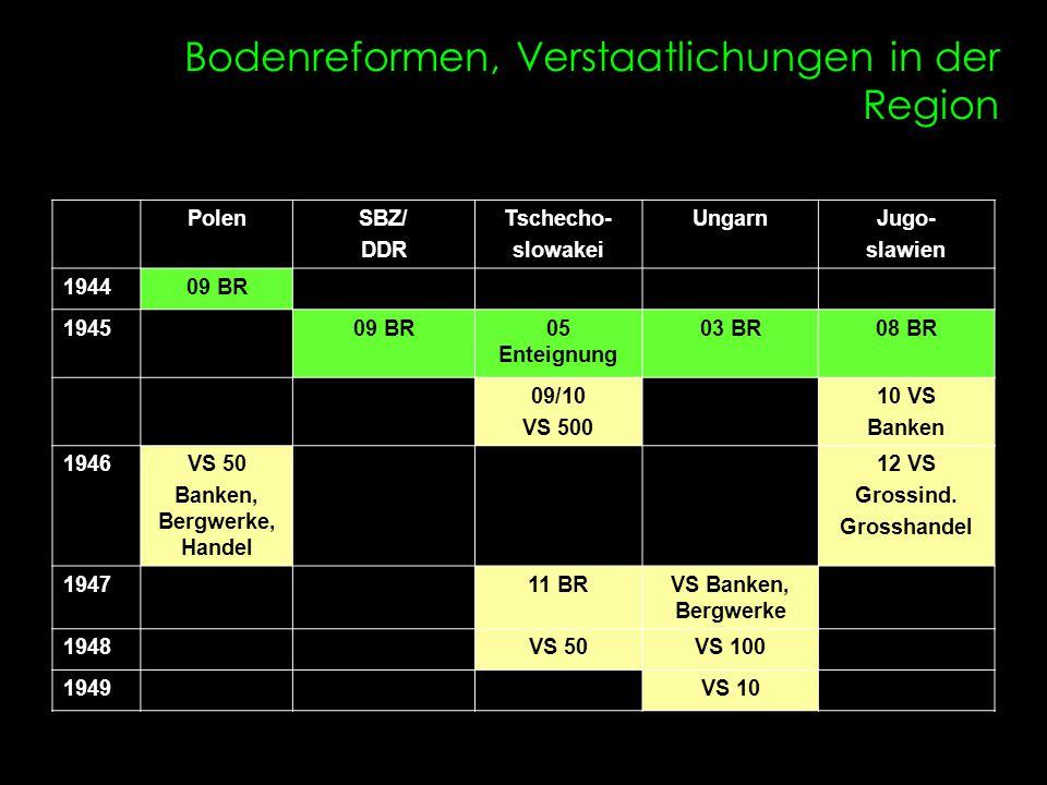 Bodenreformen, Verstaatlichungen in der Region PolenSBZ/ DDR Tschecho- slowakei UngarnJugo- slawien 194409 BR 194509 BR05 Enteignung 03 BR08 BR 09/10