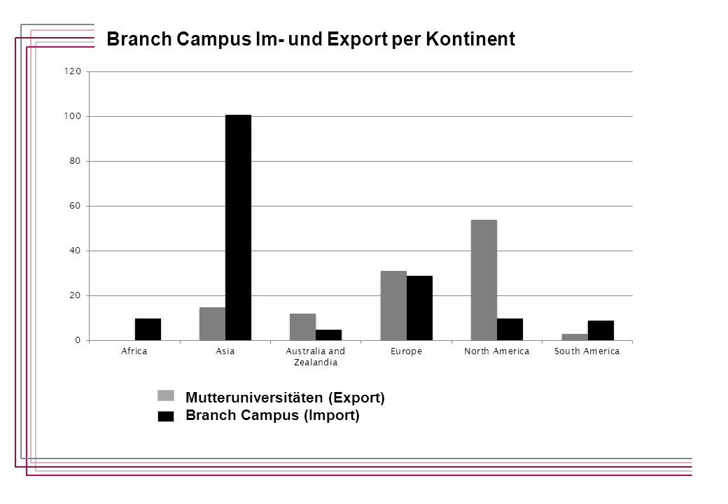 Mutteruniversitäten (Export) Branch Campus (Import) Branch Campus Im- und Export per Kontinent