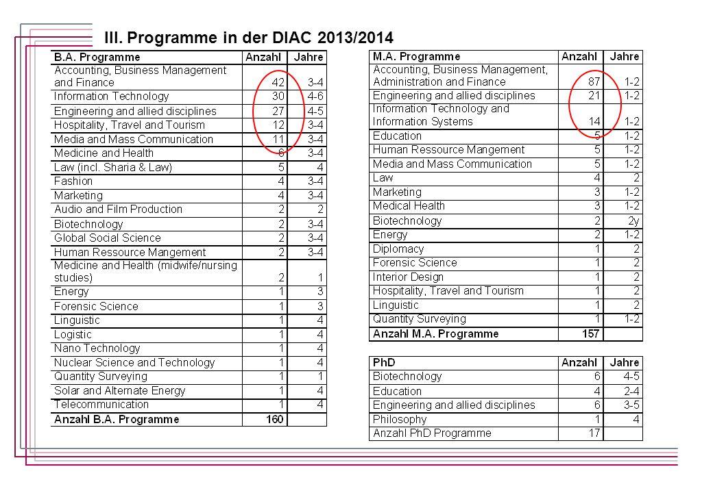 III. Programme in der DIAC 2013/2014