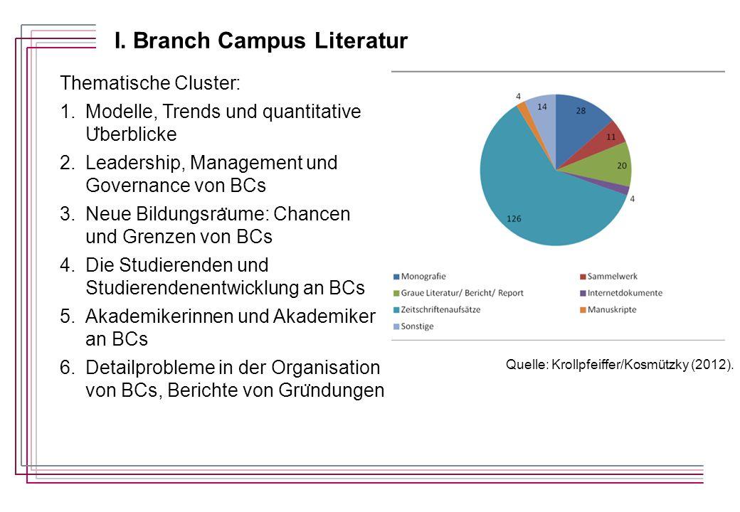 I. Branch Campus Literatur Thematische Cluster: 1.Modelle, Trends und quantitative U ̈ berblicke 2.Leadership, Management und Governance von BCs 3.Neu