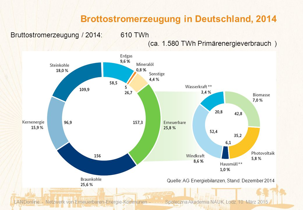 Brottostromerzeugung in Deutschland, 2014 LANDonline - Netzwerk von Erneuerbaren-Energie-Kommunen - Spoleczna Akademia NAUK, Lodz, 10. März 2015 Quell