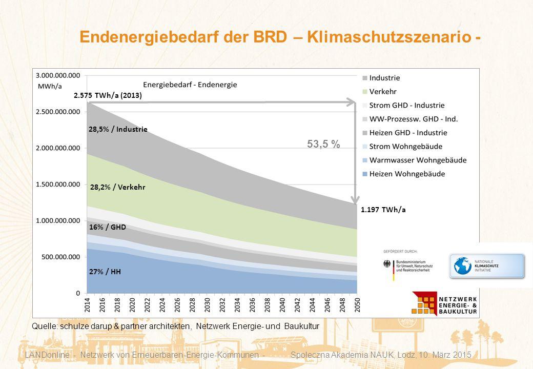 Endenergiebedarf der BRD – Klimaschutzszenario - LANDonline - Netzwerk von Erneuerbaren-Energie-Kommunen - Spoleczna Akademia NAUK, Lodz, 10. März 201