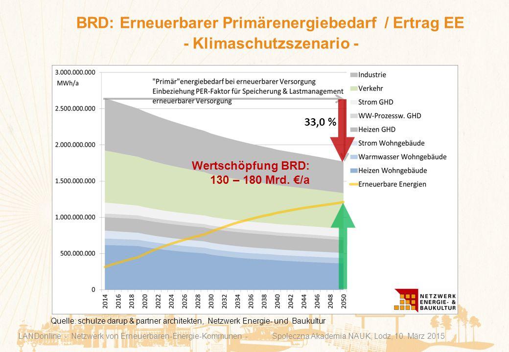 BRD: Erneuerbarer Primärenergiebedarf / Ertrag EE - Klimaschutzszenario - LANDonline - Netzwerk von Erneuerbaren-Energie-Kommunen - Spoleczna Akademia