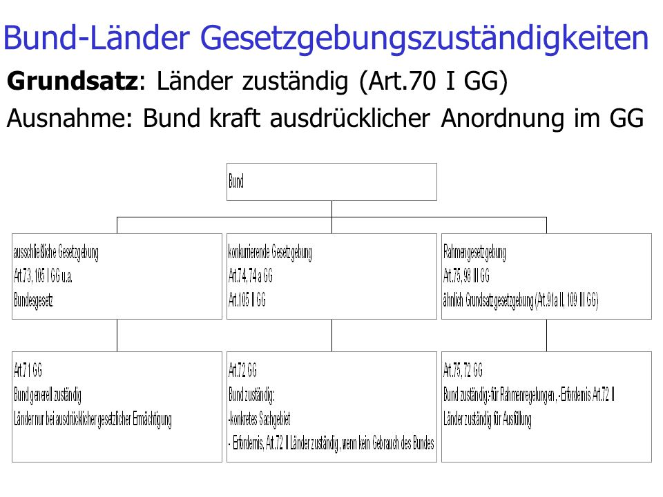 Bund-Länder Gesetzgebungszuständigkeiten Grundsatz: Länder zuständig (Art.70 I GG) Ausnahme: Bund kraft ausdrücklicher Anordnung im GG
