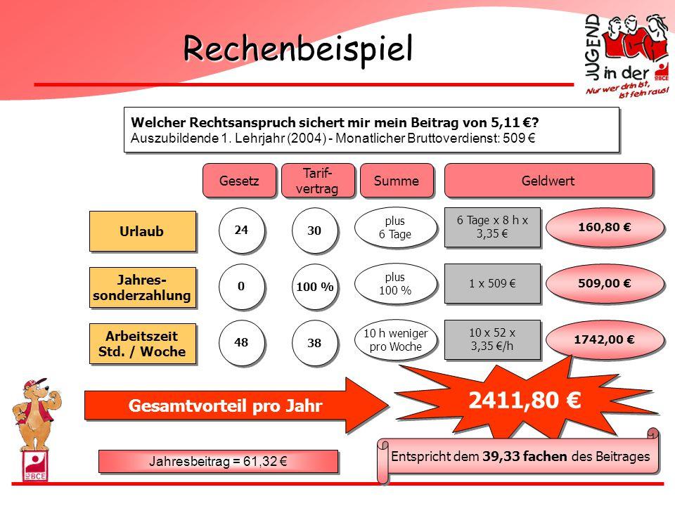 Rechenbeispiel Welcher Rechtsanspruch sichert mir mein Beitrag von 5,11 €? Auszubildende 1. Lehrjahr (2004) - Monatlicher Bruttoverdienst: 509 € Welch