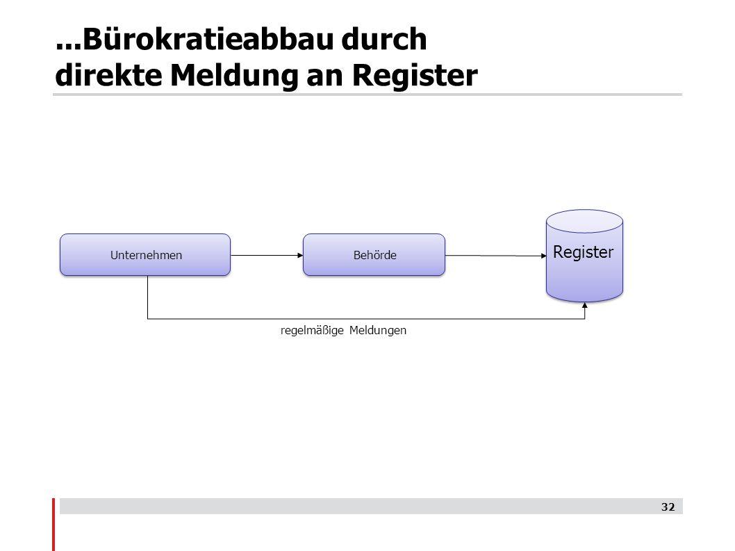...Bürokratieabbau durch direkte Meldung an Register Register regelmäßige Meldungen 32 Behörde Unternehmen