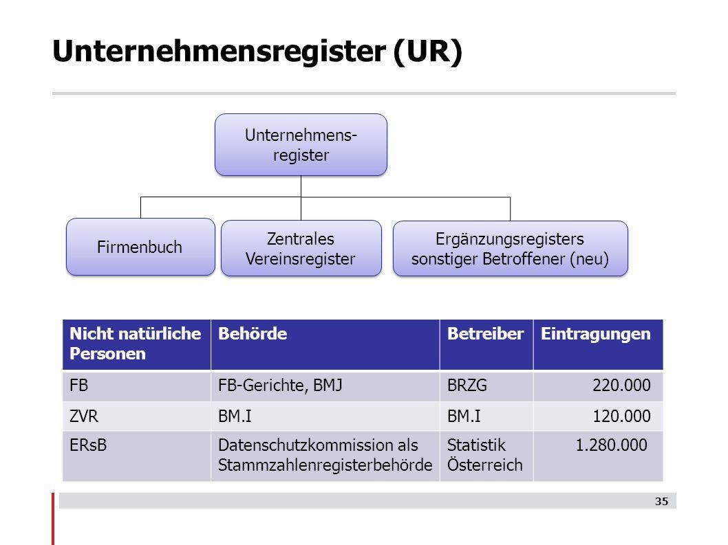 Unternehmensregister (UR) Unternehmens- register Firmenbuch Zentrales Vereinsregister Ergänzungsregisters sonstiger Betroffener (neu) Nicht natürliche Personen BehördeBetreiberEintragungen FBFB-Gerichte, BMJBRZG 220.000 ZVRBM.I 120.000 ERsBDatenschutzkommission als Stammzahlenregisterbehörde Statistik Österreich 1.280.000 35
