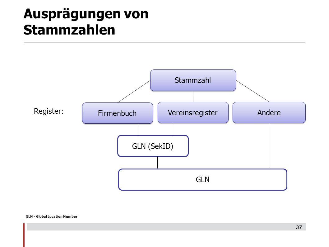 Ausprägungen von Stammzahlen GLN - Global Location Number 37 Stammzahl Firmenbuch Vereinsregister GLN (SekID) GLN Register: Andere