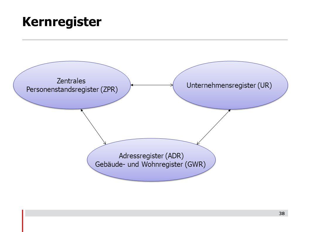 Kernregister Zentrales Personenstandsregister (ZPR) Zentrales Personenstandsregister (ZPR) Adressregister (ADR) Gebäude- und Wohnregister (GWR) Unternehmensregister (UR) 38