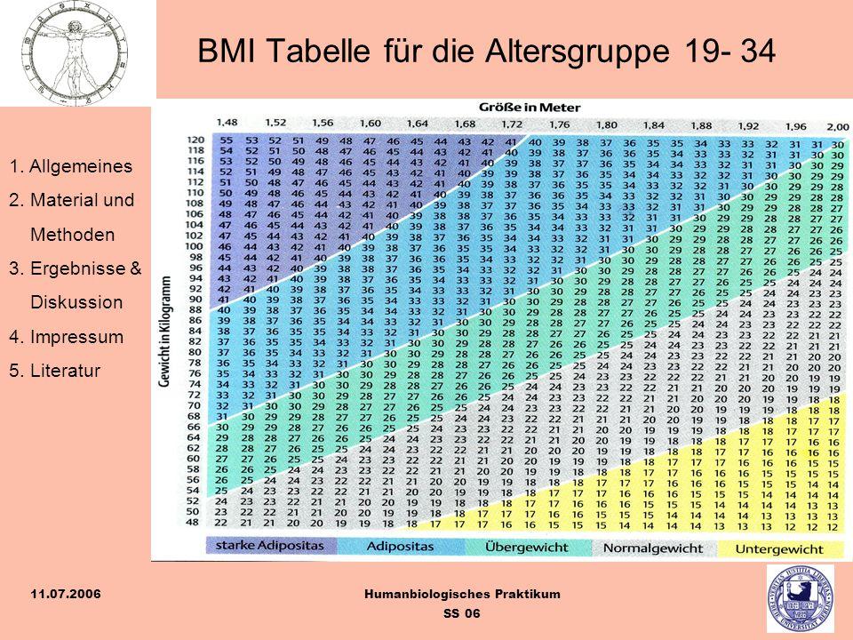 1. Allgemeines 2. Material und Methoden 3. Ergebnisse & Diskussion 4. Impressum 5. Literatur Humanbiologisches Praktikum SS 06 11.07.2006 BMI Tabelle