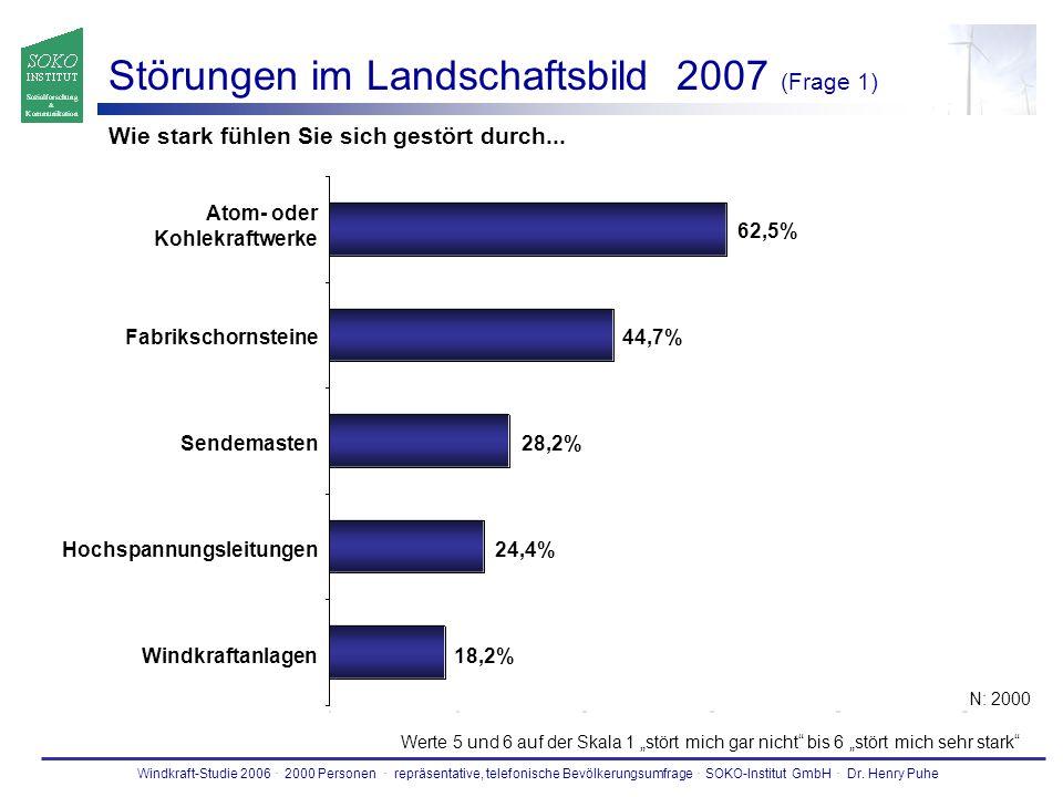 Windkraft-Studie 2006. 2000 Personen. repräsentative, telefonische Bevölkerungsumfrage. SOKO-Institut GmbH. Dr. Henry Puhe Störungen im Landschaftsbil