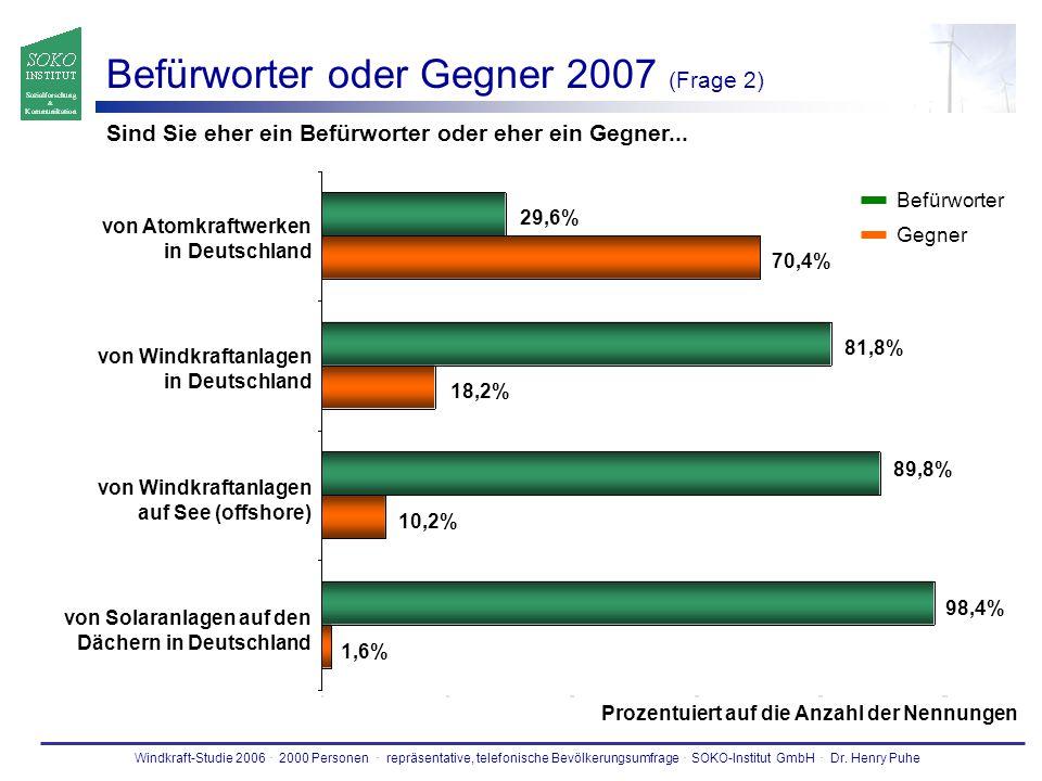 Windkraft-Studie 2006. 2000 Personen. repräsentative, telefonische Bevölkerungsumfrage. SOKO-Institut GmbH. Dr. Henry Puhe Befürworter oder Gegner 200