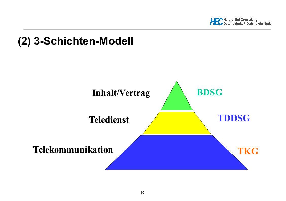 10 _____________________________________________________________ (2) 3-Schichten-Modell Telekommunikation TKG Teledienst TDDSG Inhalt/Vertrag BDSG