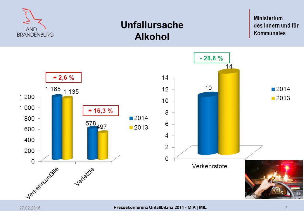 Ministerium des Innern und für Kommunales Unfallursache Alkohol - 28,6 % + 16,3 % + 2,6 % 8 27.02.2015 Pressekonferenz Unfallbilanz 2014 - MIK | MIL