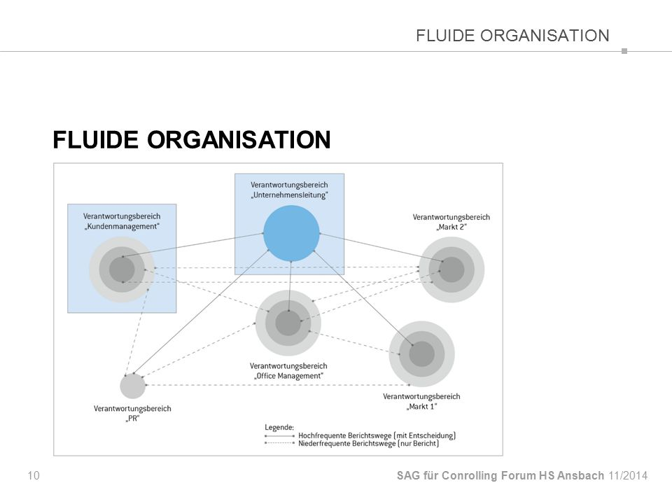 FLUIDE ORGANISATION 10 SAG für Conrolling Forum HS Ansbach FLUIDE ORGANISATION 11/2014
