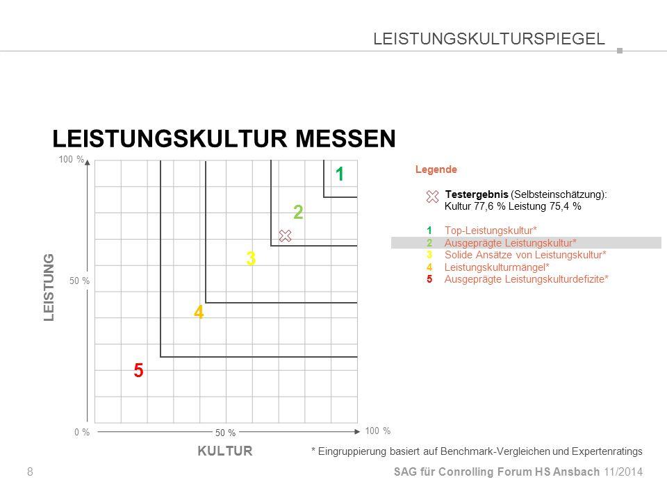 LEISTUNGSKULTUR MESSEN 8 SAG für Conrolling Forum HS Ansbach 100 % Legende Testergebnis (Selbsteinschätzung): Kultur 77,6 % Leistung 75,4 % 1Top-Leistungskultur* 2Ausgeprägte Leistungskultur* 3Solide Ansätze von Leistungskultur* 4Leistungskulturmängel* 5Ausgeprägte Leistungskulturdefizite* * Eingruppierung basiert auf Benchmark-Vergleichen und Expertenratings KULTUR 0 % 100 % LEISTUNG 50 % LEISTUNGSKULTURSPIEGEL 11/2014