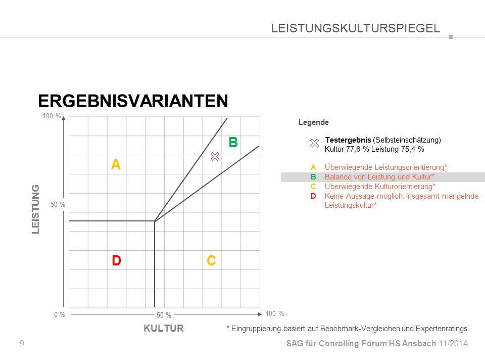 Legende Testergebnis (Selbsteinschätzung) Kultur 77,6 % Leistung 75,4 % AÜberwiegende Leistungsorientierung* BBalance von Leistung und Kultur* CÜberwiegende Kulturorientierung* DKeine Aussage möglich: insgesamt mangelnde Leistungskultur* ERGEBNISVARIANTEN 9 SAG für Conrolling Forum HS Ansbach KULTUR 0 % 100 % LEISTUNG 50 % 100 % LEISTUNGSKULTURSPIEGEL * Eingruppierung basiert auf Benchmark-Vergleichen und Expertenratings 11/2014