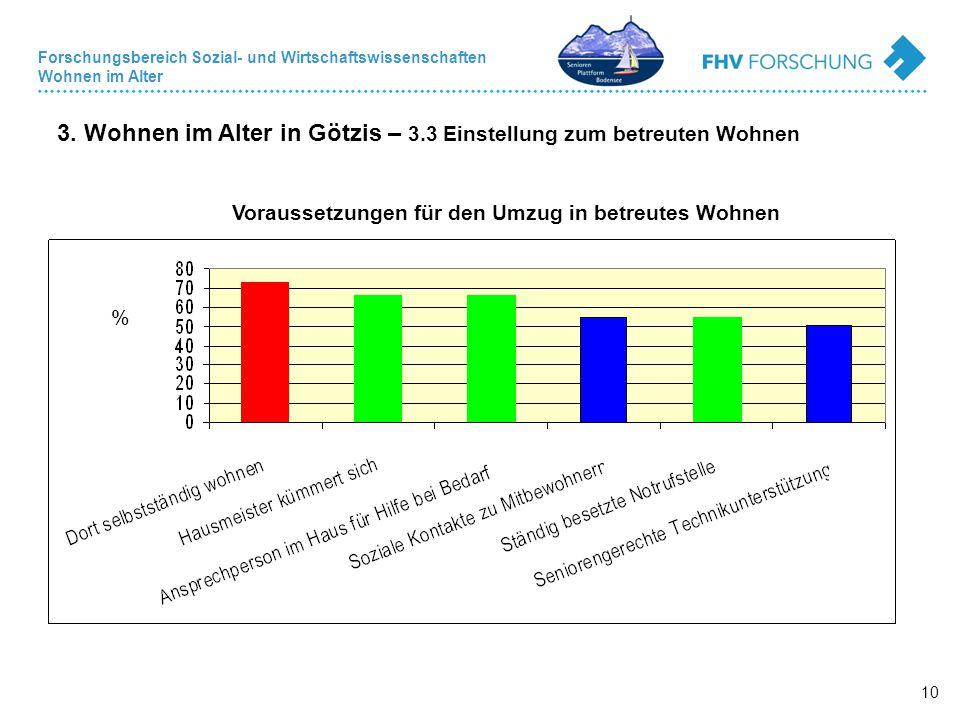 Forschungsbereich Sozial- und Wirtschaftswissenschaften Wohnen im Alter 10 3. Wohnen im Alter in Götzis – 3.3 Einstellung zum betreuten Wohnen % Vorau