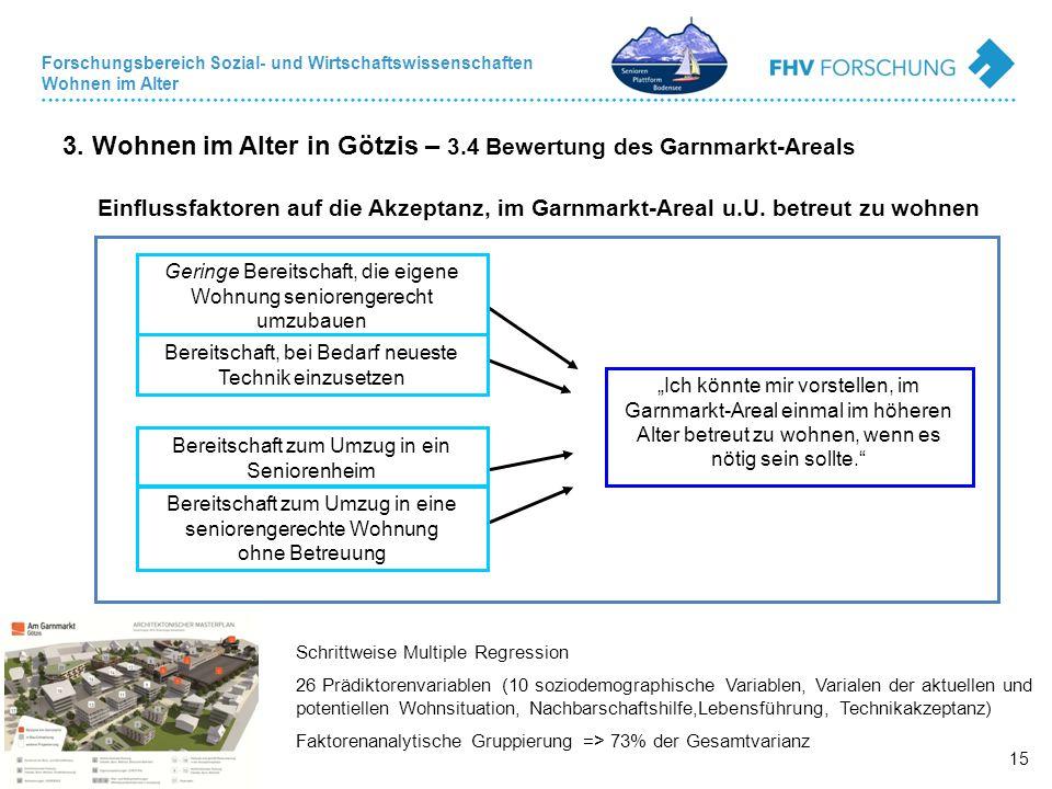 Forschungsbereich Sozial- und Wirtschaftswissenschaften Wohnen im Alter 15 3. Wohnen im Alter in Götzis – 3.4 Bewertung des Garnmarkt-Areals Einflussf