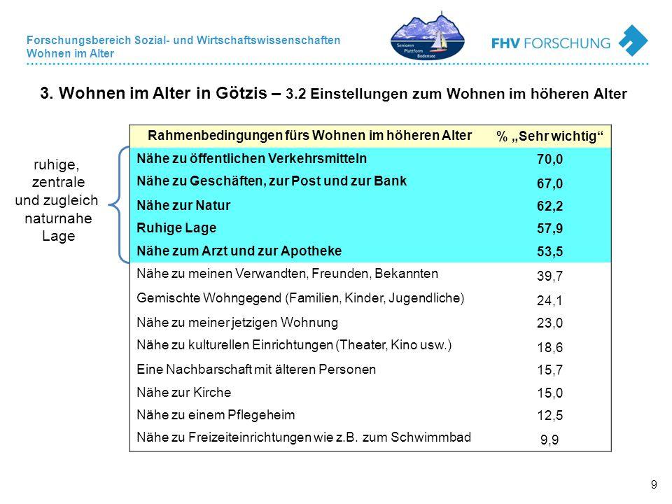 Forschungsbereich Sozial- und Wirtschaftswissenschaften Wohnen im Alter 9 3. Wohnen im Alter in Götzis – 3.2 Einstellungen zum Wohnen im höheren Alter