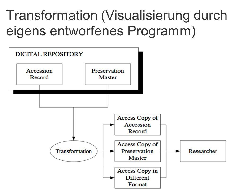 Transformation (Visualisierung durch eigens entworfenes Programm) m