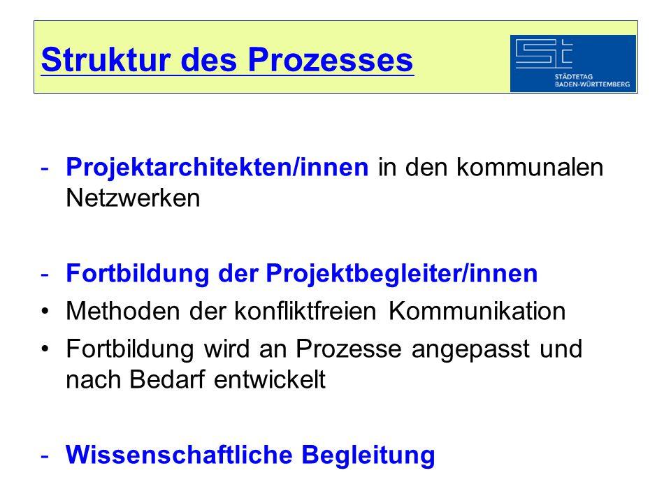 Struktur des Prozesses -Projektarchitekten/innen in den kommunalen Netzwerken -Fortbildung der Projektbegleiter/innen Methoden der konfliktfreien Komm