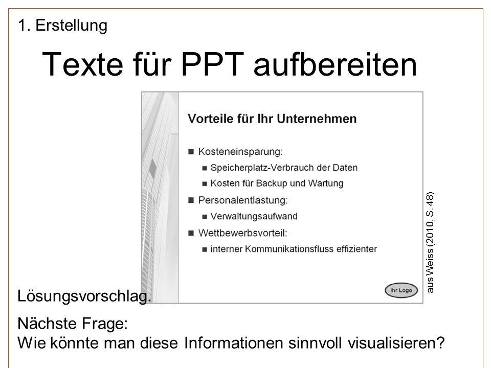 Texte für PPT aufbereiten 1. Erstellung aus Weiss (2010, S. 48) Lösungsvorschlag. Nächste Frage: Wie könnte man diese Informationen sinnvoll visualisi