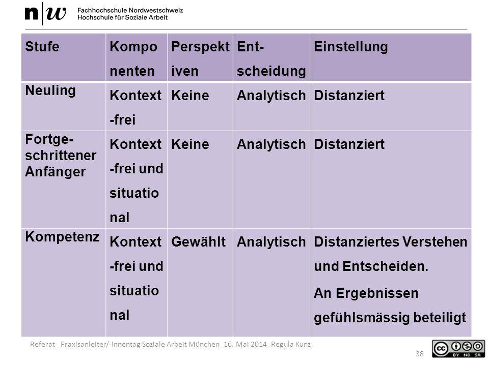 Referat _Praxisanleiter/-innentag Soziale Arbeit München_16.