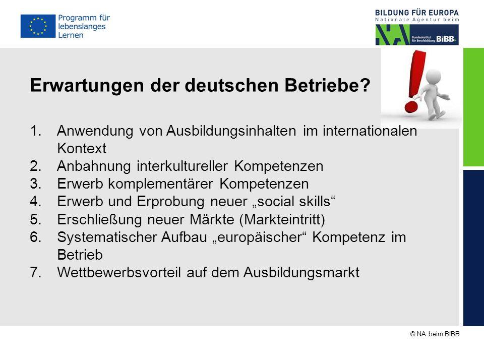 © NA beim BIBB Erwartungen der deutschen Betriebe? 1.Anwendung von Ausbildungsinhalten im internationalen Kontext 2.Anbahnung interkultureller Kompete