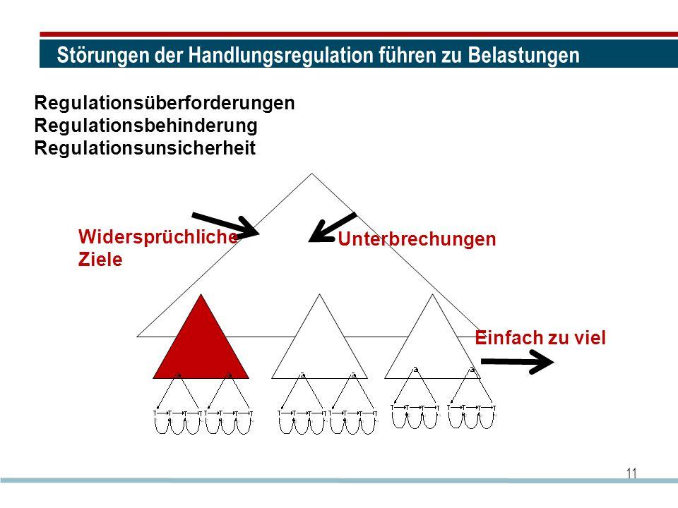 11 Störungen der Handlungsregulation führen zu Belastungen Regulationsüberforderungen Regulationsbehinderung Regulationsunsicherheit Unterbrechungen W