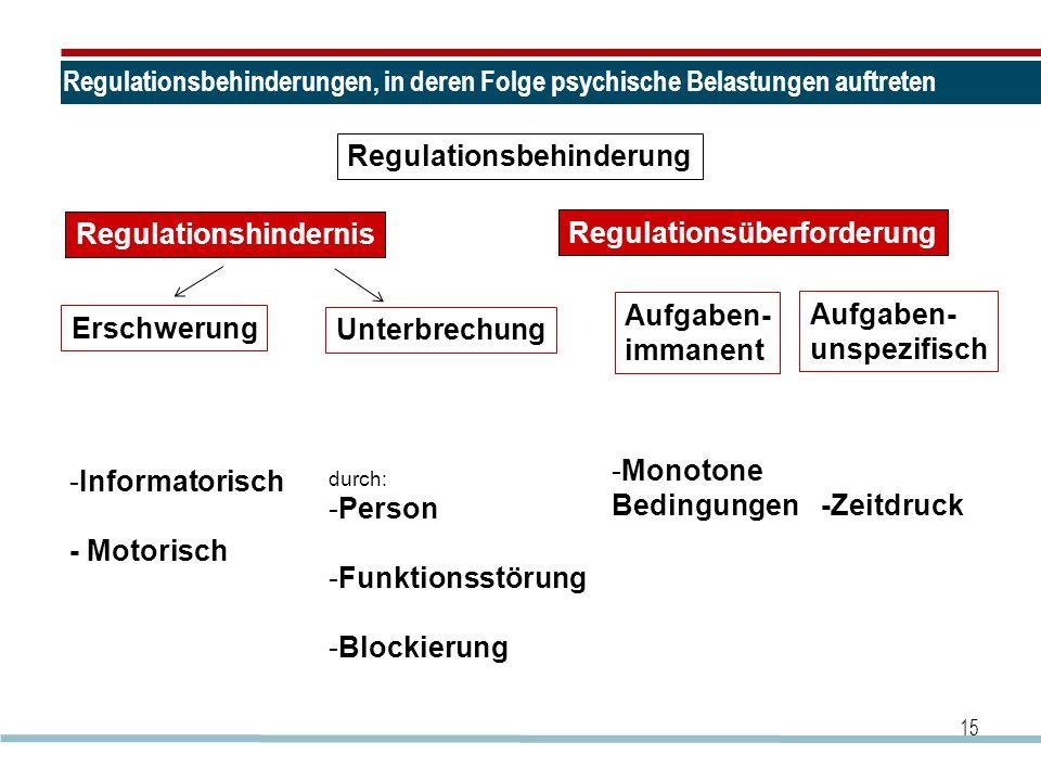 Regulationsbehinderungen, in deren Folge psychische Belastungen auftreten 15 Regulationsbehinderung Regulationshindernis Regulationsüberforderung Ersc