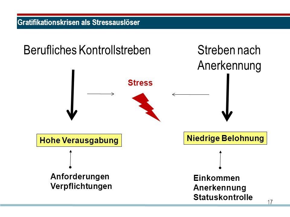 Gratifikationskrisen als Stressauslöser Berufliches Kontrollstreben Streben nach Anerkennung 17 Stress Hohe Verausgabung Niedrige Belohnung Anforderun