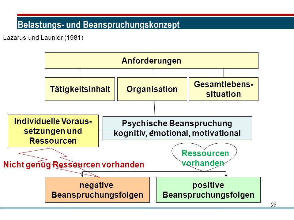 Belastungs- und Beanspruchungskonzept 26 Anforderungen TätigkeitsinhaltOrganisation Gesamtlebens- situation arbeitsbedingte Belastungen Psychische Bea